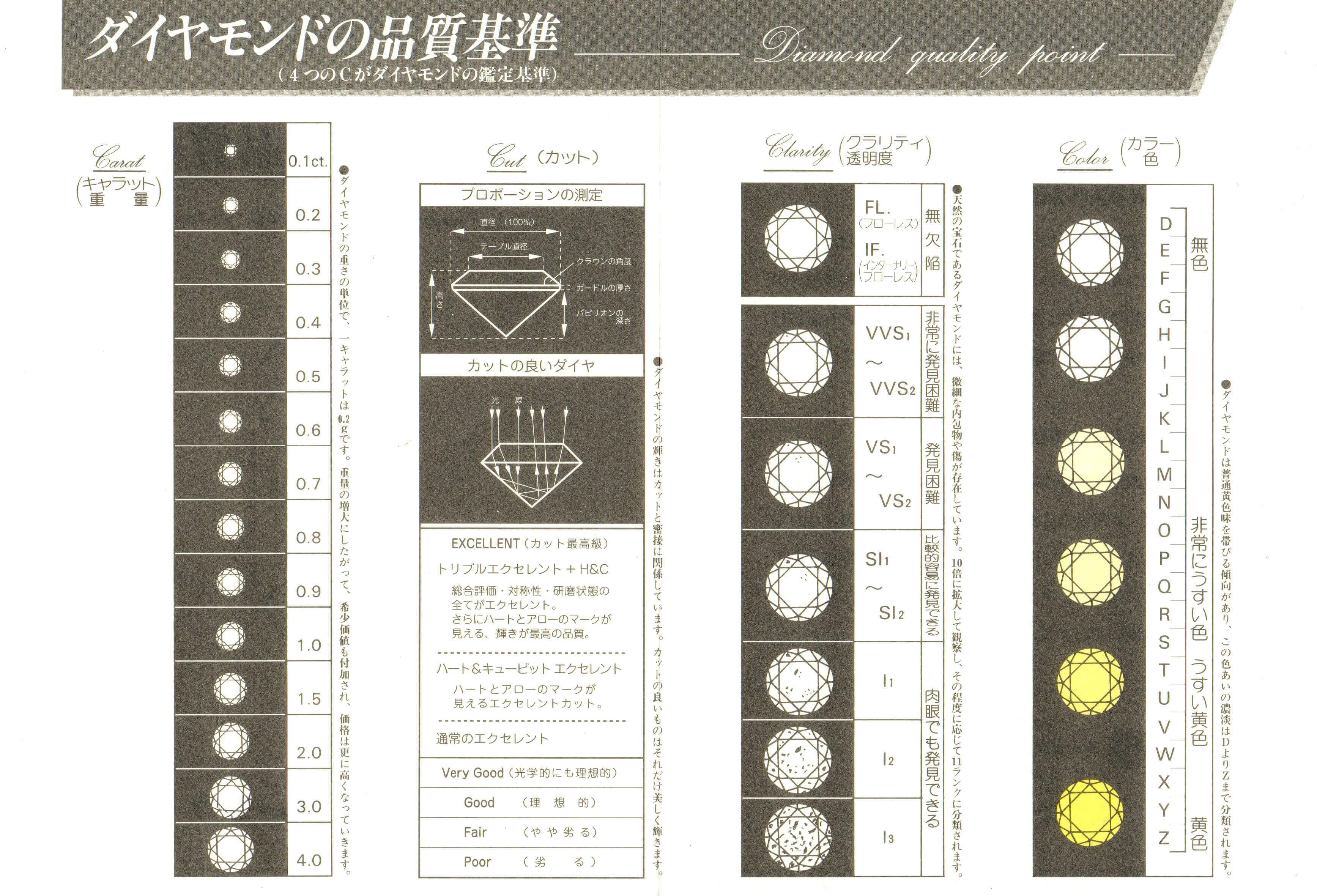 ダイヤモンド | ダイヤモンド4C品質基準表 | かざりやゆい | 世界に一つだけの結婚指輪「kazariya Yui」 | 福島県郡山市